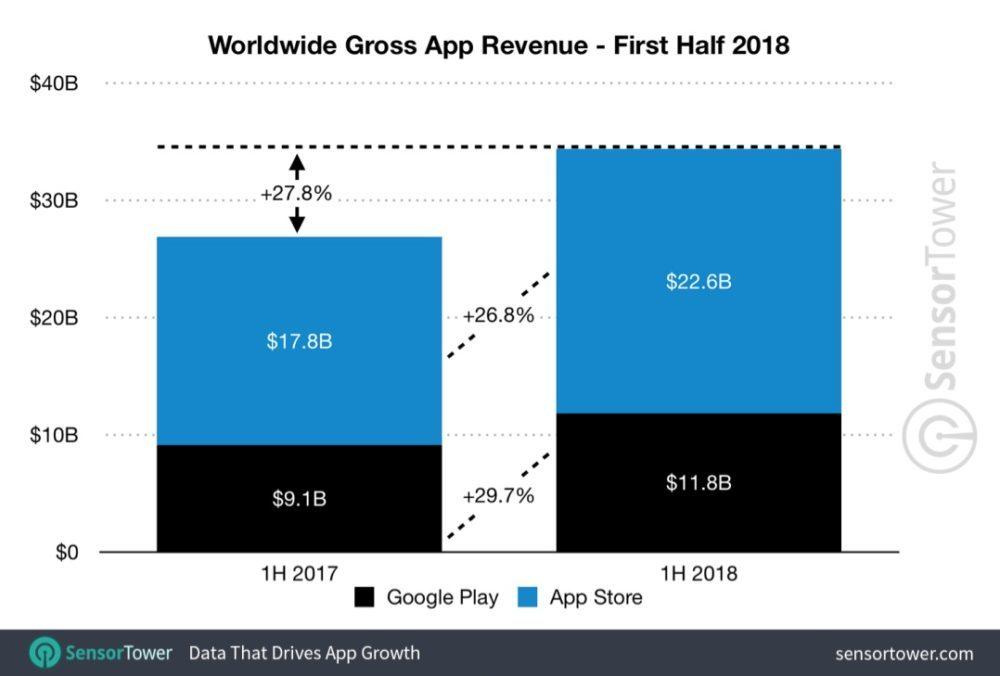 App Store iOS 11 Revenus Sensor Tower 1000x676 L'App Store a réalisé presque 2 fois le revenu du Google Play Store (Q1 2018)
