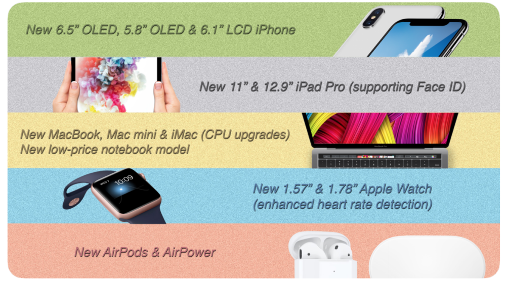 Apple MacBook iPhone X iPad Prediction Kuo 1000x556 Apple prépare de nouveaux Mac mini, MacBook, Apple Watch pour l'automne