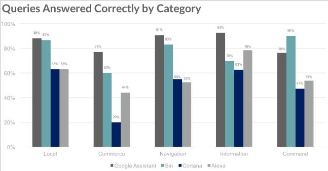Assistant Vocal Chart Siri saméliore et a correctement répondu à 78% des questions lors dun test