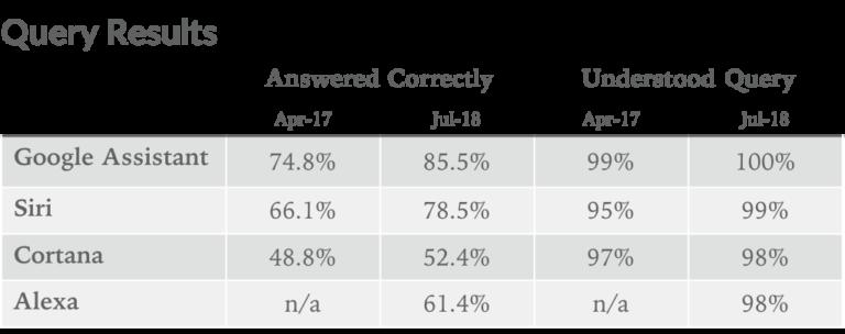 Assistants Vocaux Evolution Siri saméliore et a correctement répondu à 78% des questions lors dun test