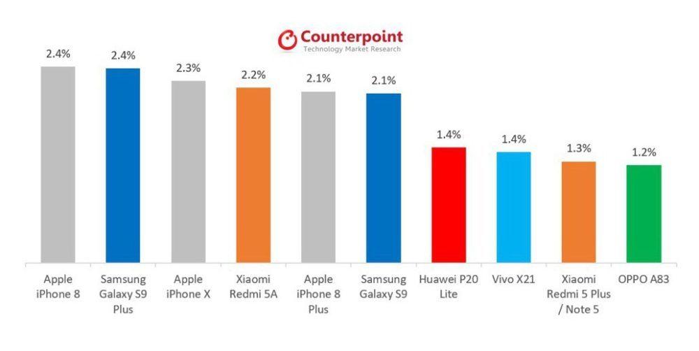 Cabinet Counterpoint Research Donnees 1000x502 L'iPhone 8 est le premier des smartphones les plus vendus en mai 2018
