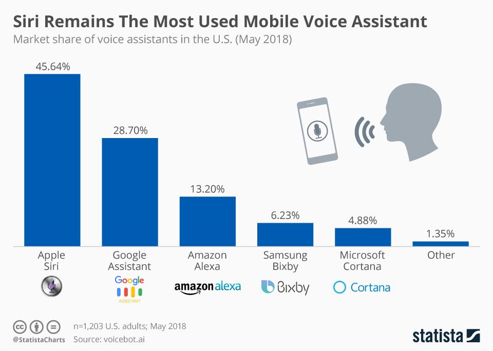 Siri USA États Unis : Siri est lassistant vocal le plus populaire
