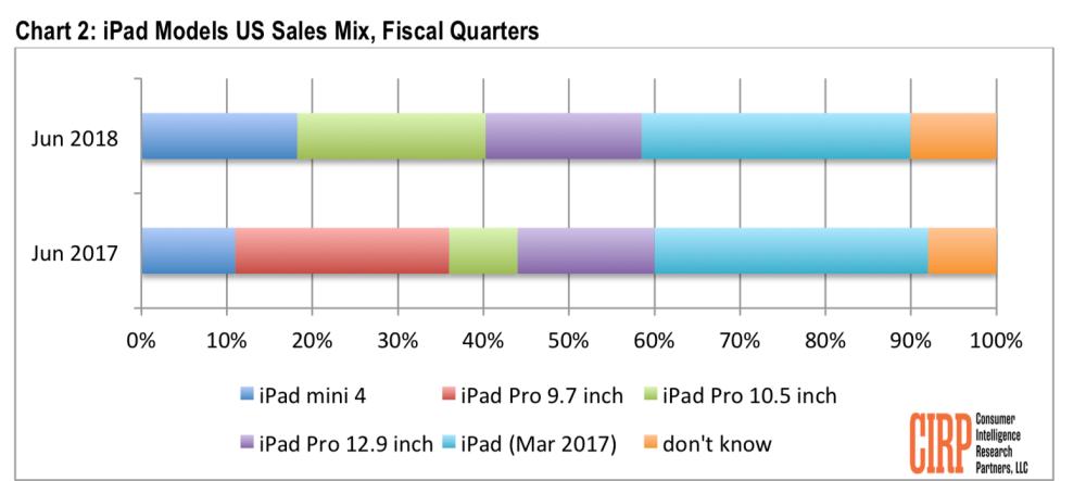 Ventes iPad CIRP Donnees 1000x443 LiPhone 8 Plus est liPhone le plus vendu durant le Q2 2018, suivi par liPhone X