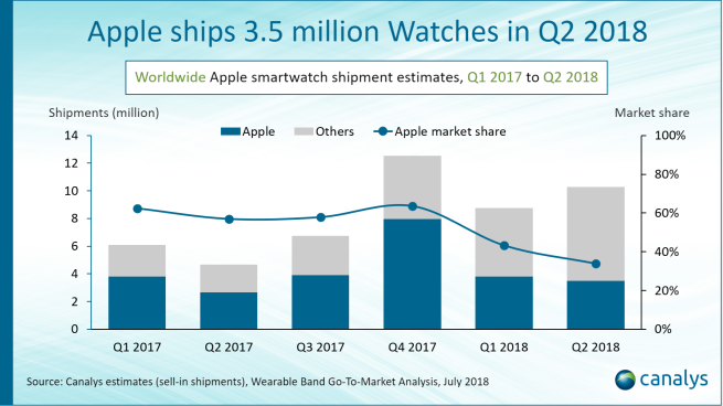 apple watch 3 5 millions Apple a vendu 3,5 millions dApple Watch pour le Q2 2018, la version 4G un véritable succès