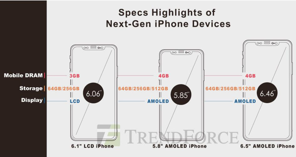 2018 iphone details iPhone 2018 OLED : support de lApple Pencil et 512 Go de stockage
