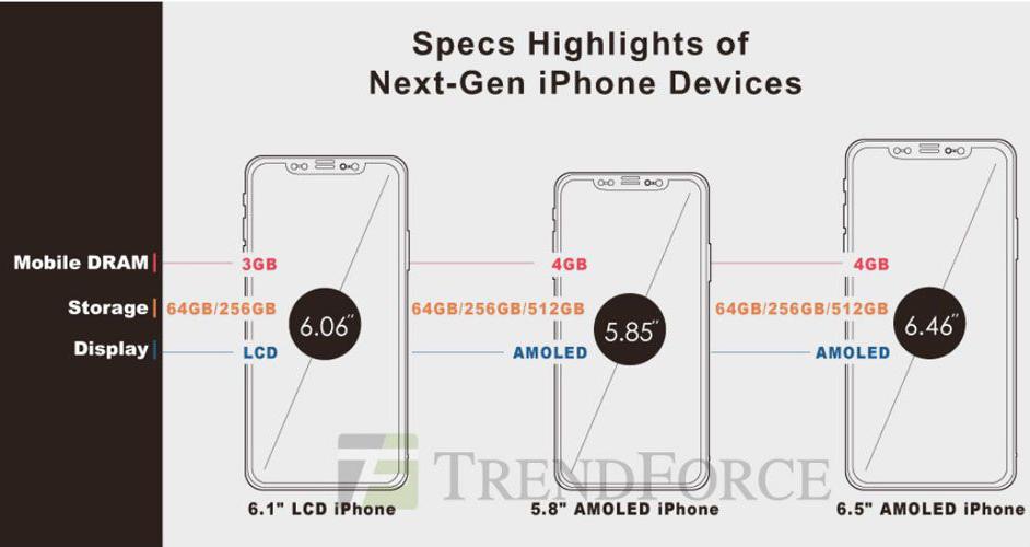 2018 iphone details iPhone 2018 OLED : support de lApple Pencil et 512 Go de stockage