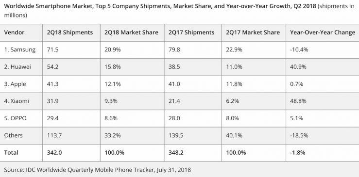 IDC Ventes Smartphones T2 2018 Huawei Devance Apple Huawei devance Apple et devient le deuxième vendeur de smartphones
