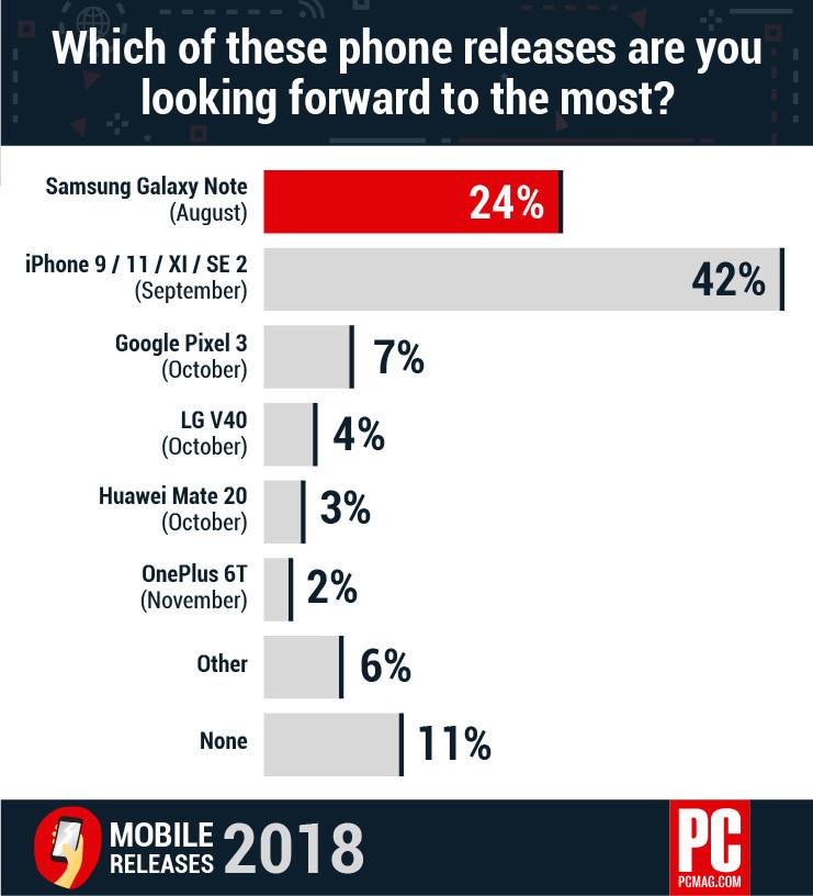 pc mag 2018 smartphones attendus Les utilisateurs sont beaucoup plus intéressés par les prochains iPhone que le Galaxy Note 9