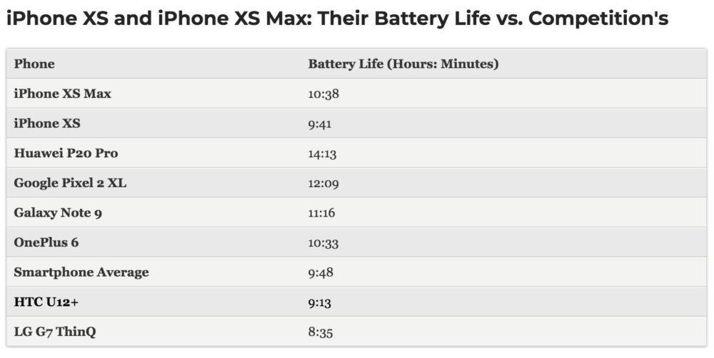 Capture d'écran 2018 09 25 à 11.55.35 Autonomie en navigation : liPhone Xs et Xs Max derrière liPhone X