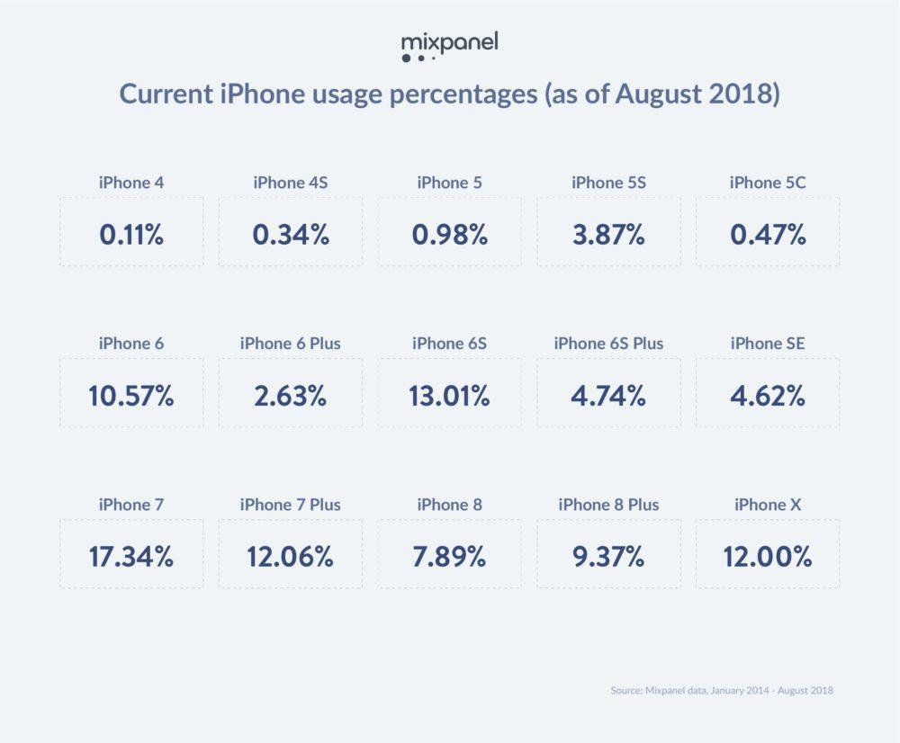 iOS Trends Info Tidbit 1000x826 Une recherche suggère que liPhone 6s et liPhone 7 sont les iPhone les plus utilisés