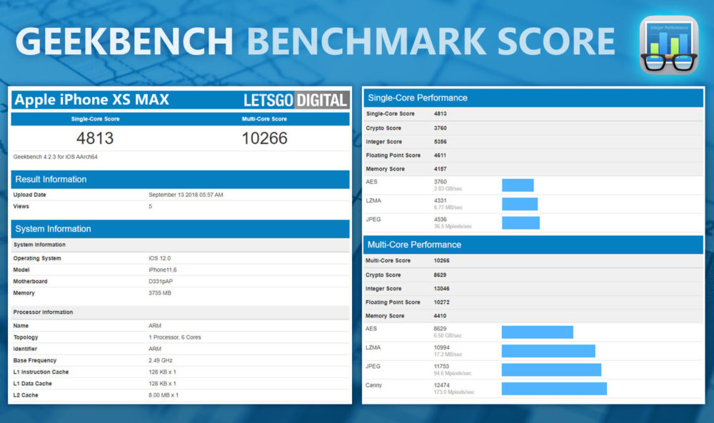 iPhone Xs Max Benchmarks des iPhone Xs/Xs Max et iPhone XR : que vaut lA12 Bionic ?
