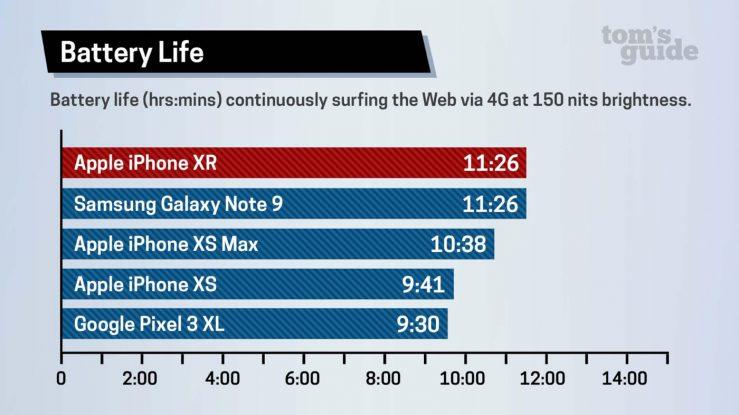 Test Batterie iPhone XR Toms Guide Lautonomie de liPhone XR est meilleure par rapport à celle de liPhone XS et de liPhone XS Max