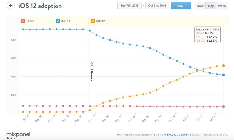 ios 12 pourcentage iOS 12 est maintenant installé sur 51% des appareils iOS en circulation