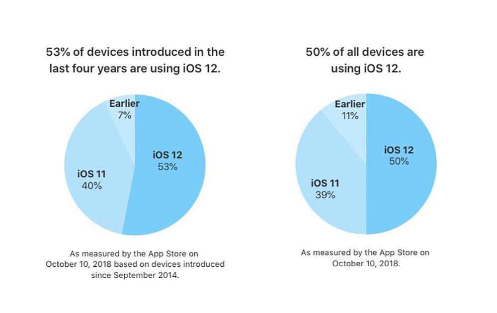 ios 12 usage apple 1000x630 Apple déclare officiellement quiOS 12 est installé sur 50% des iPhone et iPad