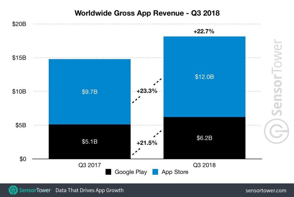 q3 2018 app revenue worldwide 1000x669 LApp Store a généré 93% de revenus en plus que le Google Play Store au Q3 2018