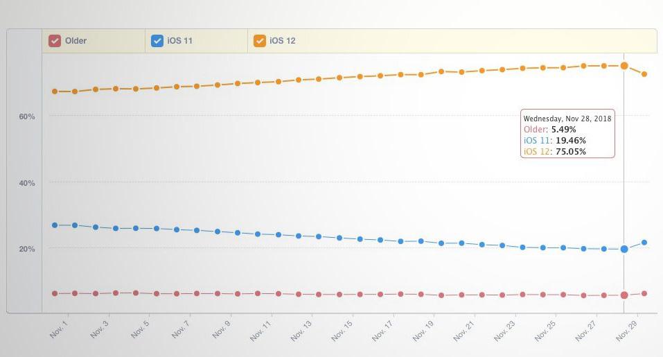 ios 12 adoption iOS 12 est à présent installé sur un peu plus de 75% des iPhone, iPad, iPod touch, selon Mixpanel