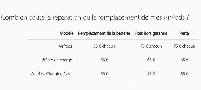 Nouveaux Prix Reparation AirPods Il y a du changement au niveau des prix de remplacement et de réparation des AirPods