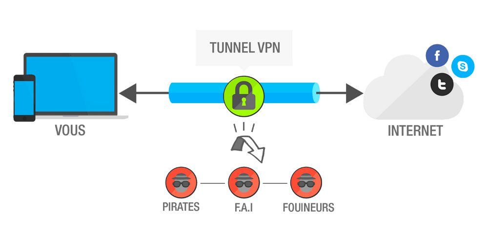 vpn schema Avec un VPN, vous pouvez regarder Netflix US (et protéger vos données)
