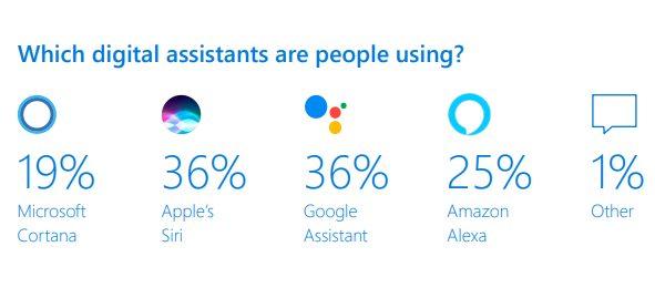 Assistant Vocaux Dominants Etude Microsoft Siri Google Assitant Siri et Google Assistant dominent le marché des assistants vocaux