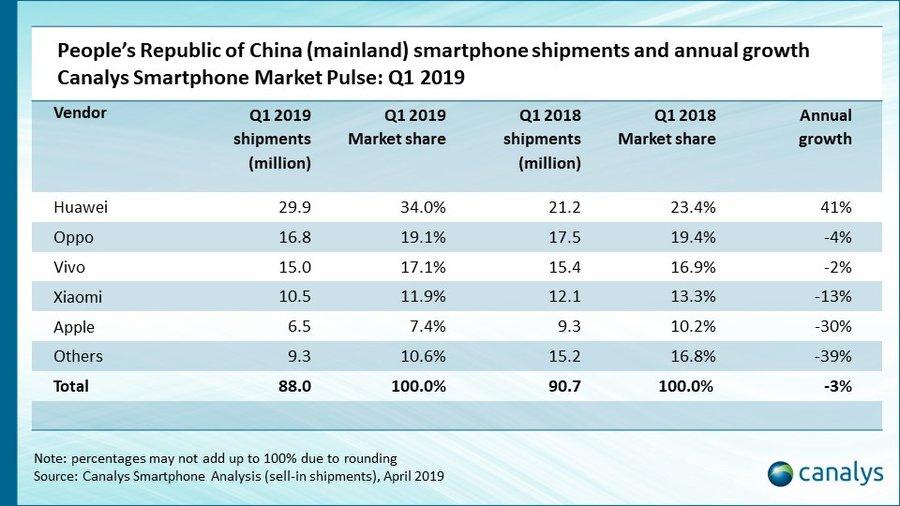 Ventes iPhone Chine Q1 2019 Canalys Ventes diPhone en Chine : une baisse de 30% au 1er trimestre de 2019