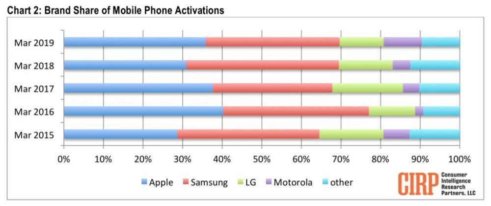 iPhone Samsung US sales 1000x421 États Unis : liPhone sest mieux vendu que les Galaxy et les autres smartphones au 1er trimestre