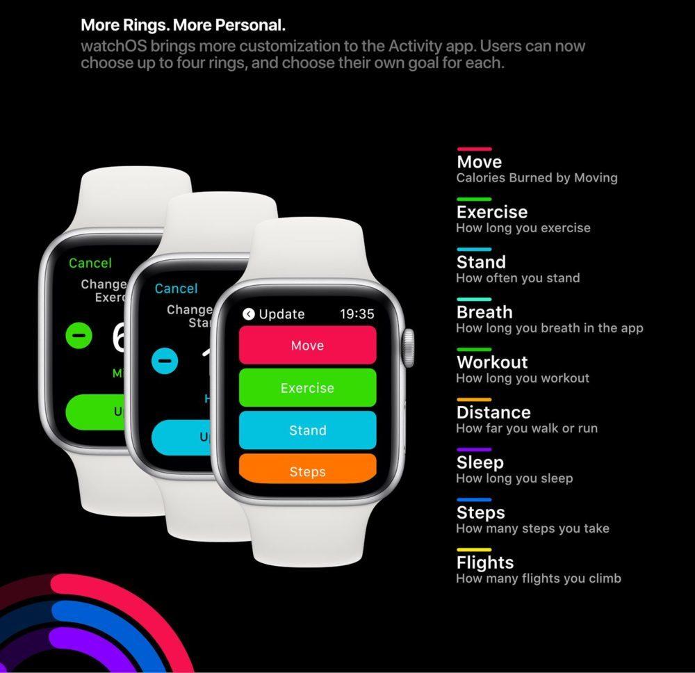 watchOS 6 Concept Anneaux Activites 2 1000x968 watchOS 6 : un concept invente de nouveaux cadrans, des anneaux dactivité revus et plus