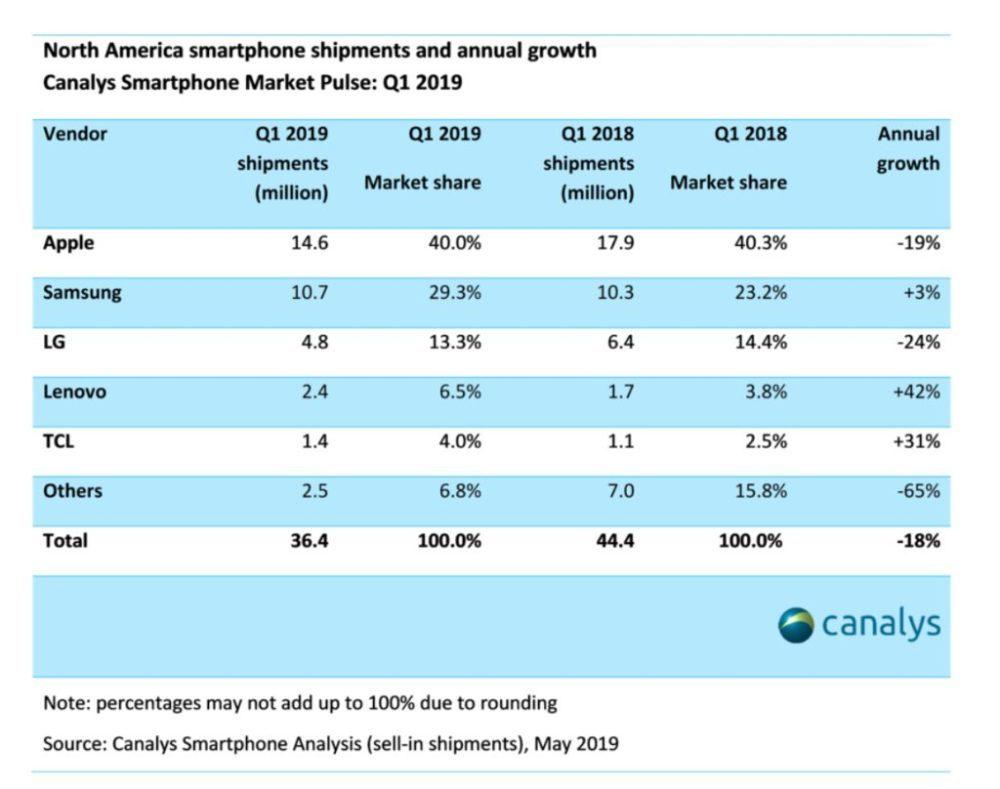 Canalys Q1 2019 Amerique du Nord Ventes Smartphones 1000x789 Apple a vendu 14,6 millions diPhone en Amérique du Nord au Q1 2019 ; une part de marché de 40%