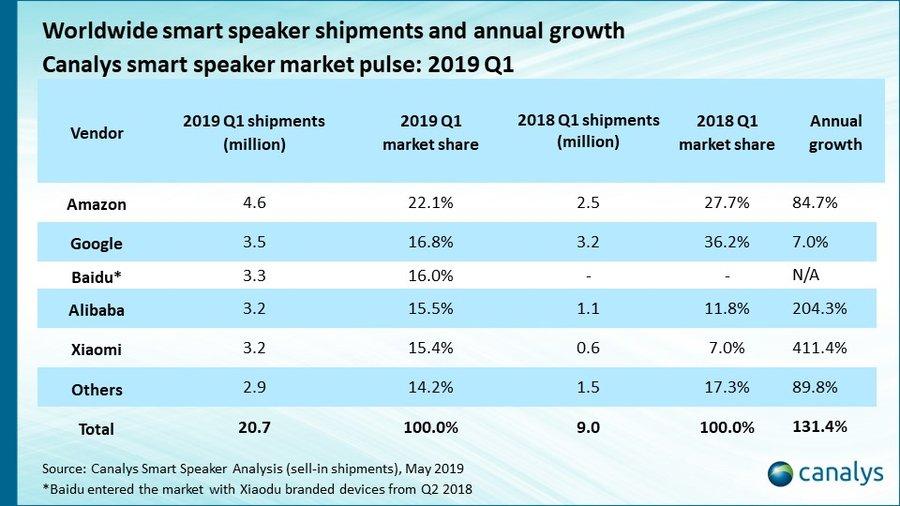 Classement Enceintes Connectees Monde Marque La Chine a la plus grande part du marché des enceintes connectées ; le HomePod ne sen sort pas