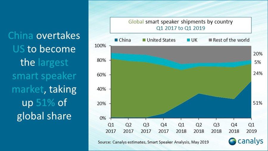 Classement Enceintes Connectees Monde La Chine a la plus grande part du marché des enceintes connectées ; le HomePod ne sen sort pas