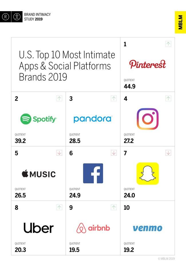 Intimité des marques : devancé par Spotify, Apple Music se trouve en cinquième position