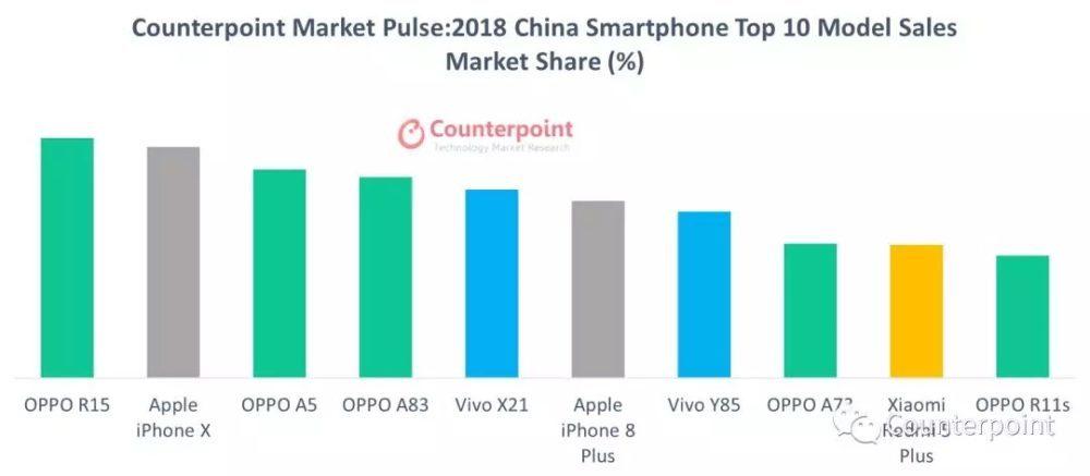 Ventes Smartphones Pour 2018 Mondia Chine 1000x437 Selon Counterpoint Research, liPhone X a été le smartphone le plus vendu en 2018