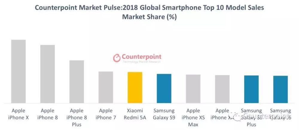 Ventes Smartphones Pour 2018 Mondial 1000x437 Selon Counterpoint Research, liPhone X a été le smartphone le plus vendu en 2018
