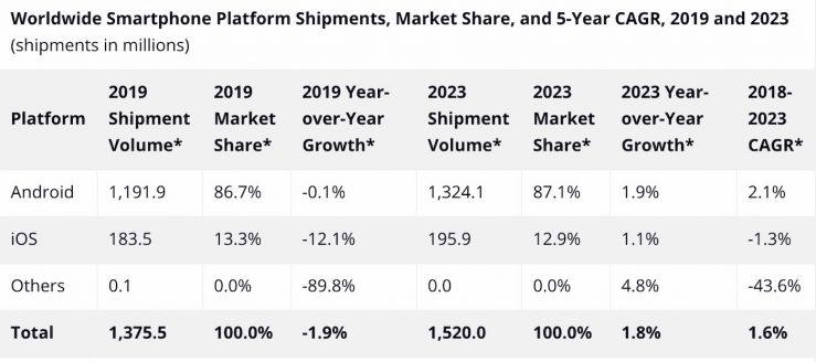Ventes iPhone Previsions IDC 2019 Les ventes diPhone subiront une baisse de 12% pour lannée 2019