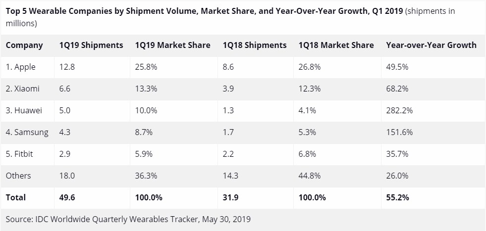 idc q1 2019 wearable report 1 Montres/écouteurs : Huawei et Samsung progressent, mais sinclinent toujours devant Apple