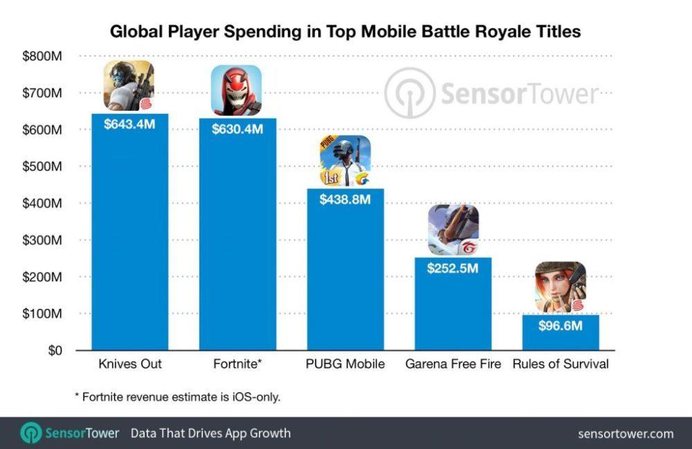 mobile battle royale top five revenue totals 1000x648 Battle Royale sur mobile : plus de 2 milliards de dollars générés, selon Sensor Tower