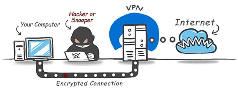vpn fonctionnement Comment sécuriser vos appareils Mac & Android ?