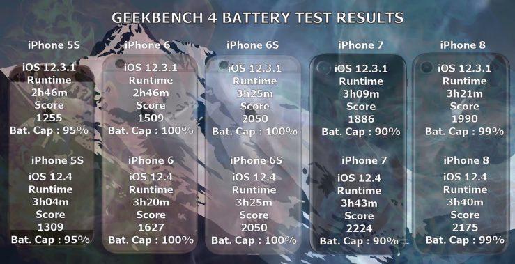 Tets iOS 12 3 1 vs iOS 12 4 Autonomie iPhone iOS 12.4 : lautonomie des iPhone est meilleure en comparaison avec iOS 12.3.1