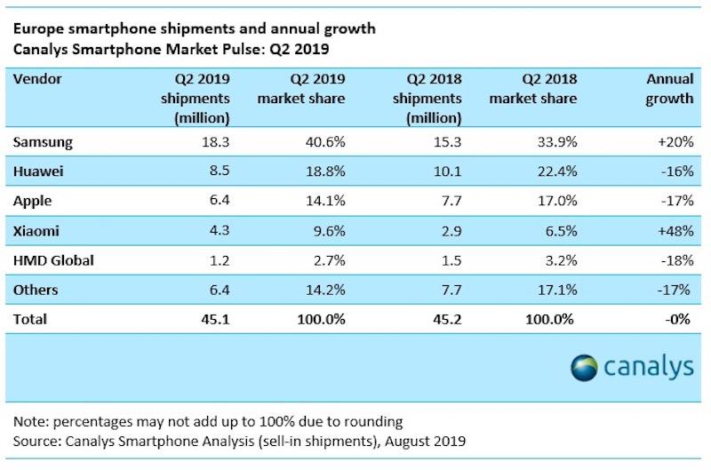 Ventes Smartphones Europe Q2 2019 La part de marché de liPhone baisse de 17% en Europe (Q2 2019), alors que Samsung est en tête