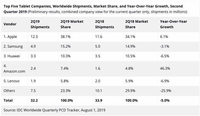 Ventes iPad T2 2019 IDC LiPad gagne du terrain alors que le marché de la tablette est en baisse