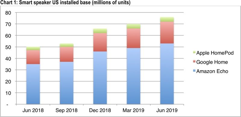 cirp smartspeaker Q2 2019 Le HomePod occupe que 5% des 76 millions denceintes connectées aux États Unis au Q2 2019
