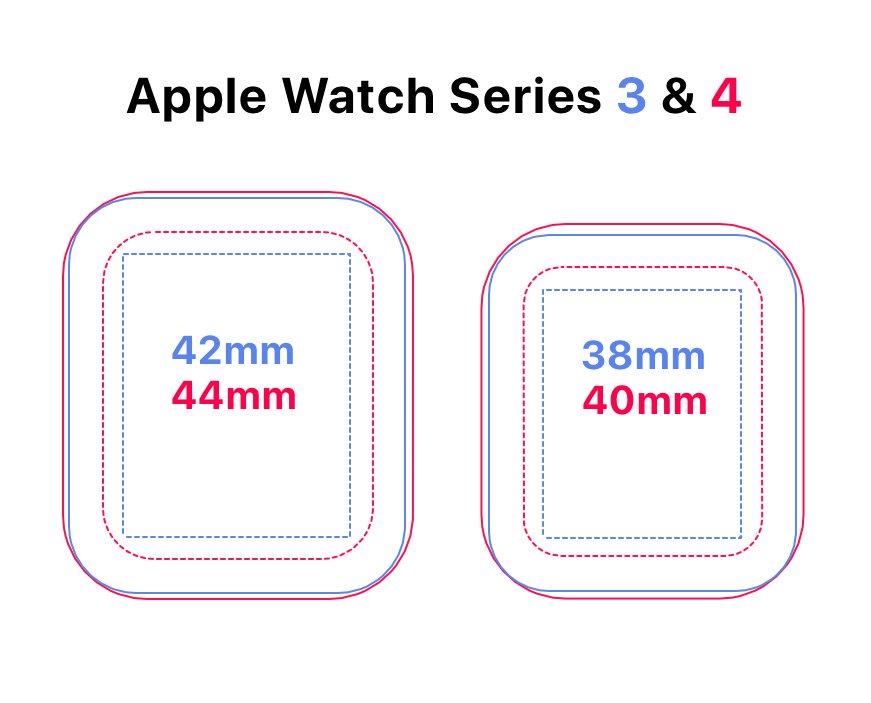 schema apple watch series 3 4 Les différences entre l'Apple Watch Series3 et Series4