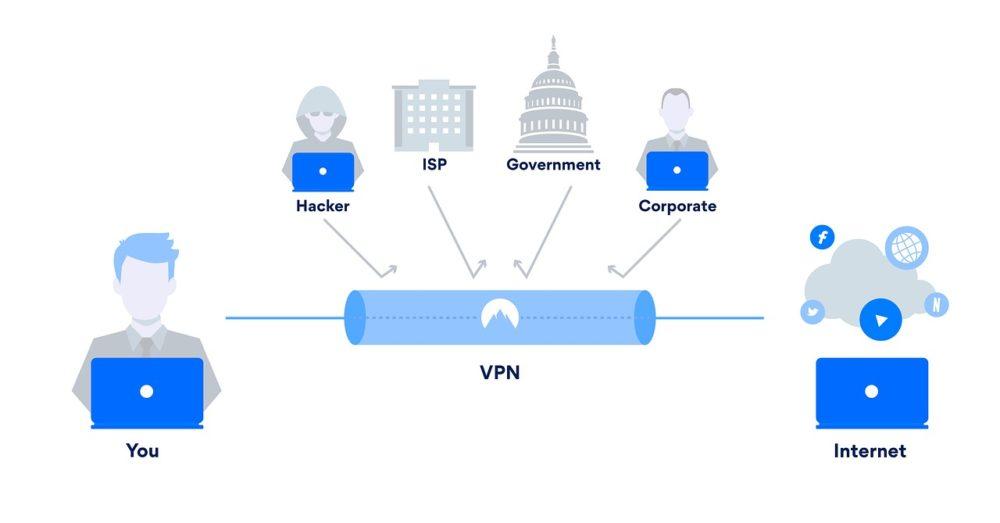 protection vpn Pourquoi avoir un VPN en 2019 ?