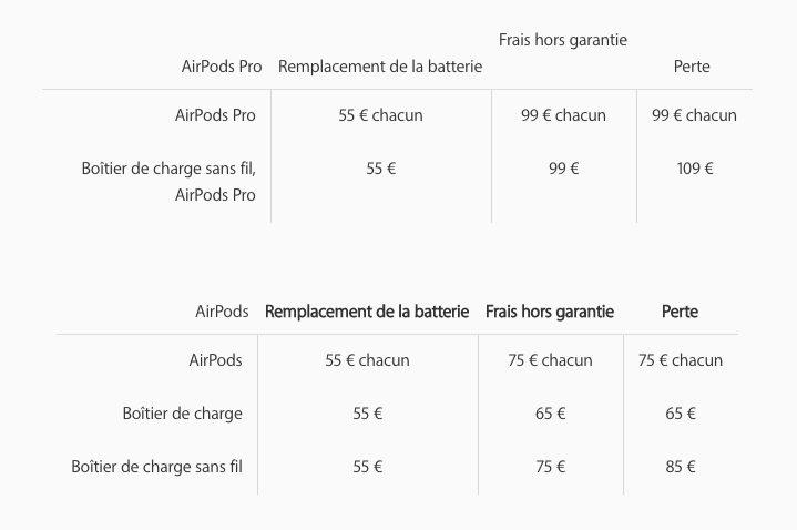 Prix Reparation Remplacement AirPods AirPods Pro : 99 euros si vous égarez un écouteur et 109 euros si vous perdez le boîtier