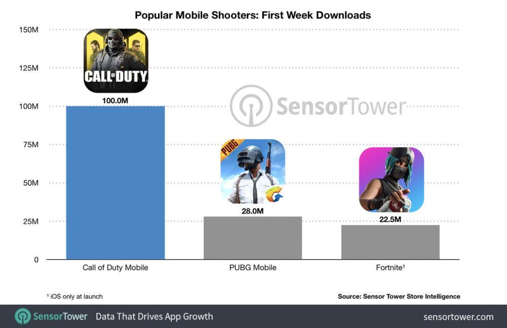 call of duty mobile chart 1000x648 Call of Duty Mobile devient le premier jeu le plus téléchargé en une semaine, 100 millions de téléchargements