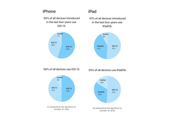 ios 13 taux adoption Apple indique quiOS 13 tourne sur 50% des iPhone et iPod touch, iPadOS sur 33% des iPad