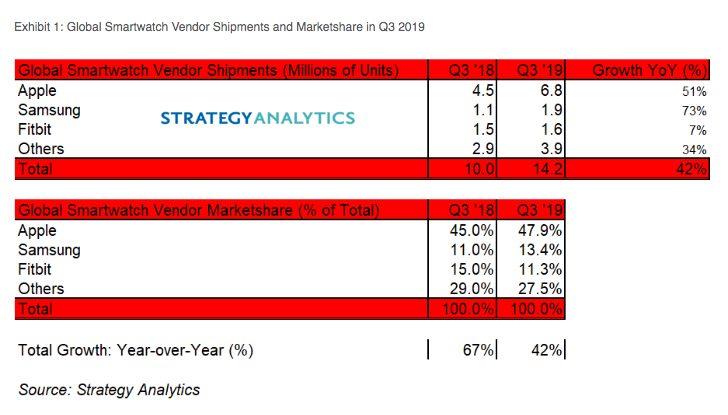 Ventes Montres Connectees Q3 2019 Strategy Analytics Les ventes dApple Watch ont augmenté de 51% au troisième trimestre de 2019