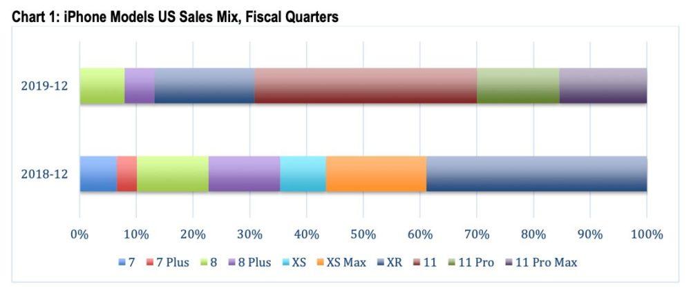 Ventes iPhone Fin 2019 iPhone 11 Pro 69 Pourcent Les iPhone 11/11 Pro ont représenté 69% des ventes diPhone aux États Unis, fin 2019