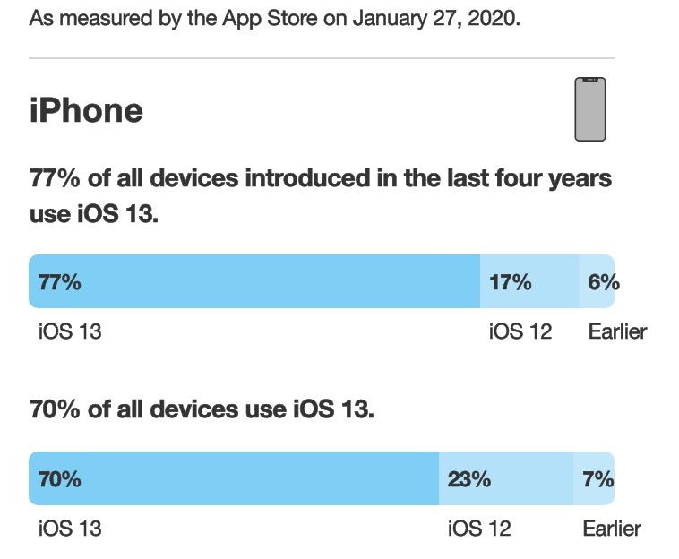 iOS 13 Taux Adoption 70 Pour Cent Janvier 2020 iOS 13 est désormais installé sur 70% des iPhone et iPadOS 13, sur 57% des iPad