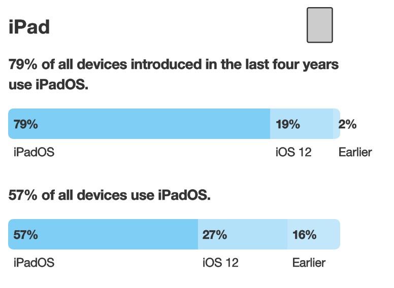 iPadOS 13 Taux Adoption 57 Pour Cent Janvier 2020 iOS 13 est désormais installé sur 70% des iPhone et iPadOS 13, sur 57% des iPad
