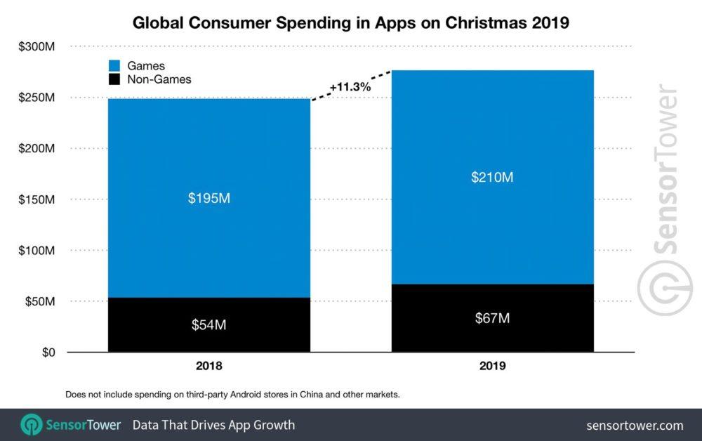 sensor tower noel 2019 app revenue worldwide Noël 2019 : les dépenses faites sur lApp Store ont atteint 193 millions de $, dépassant Google Play